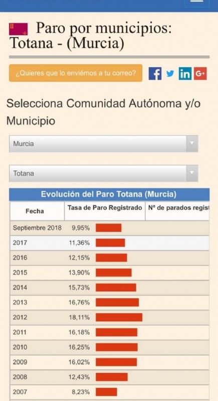 Totana es el segundo municipio de la Región de Murcia con menor tasa de desempleo en el rango de poblaciones de entre 10.000 y 40.000 habitantes